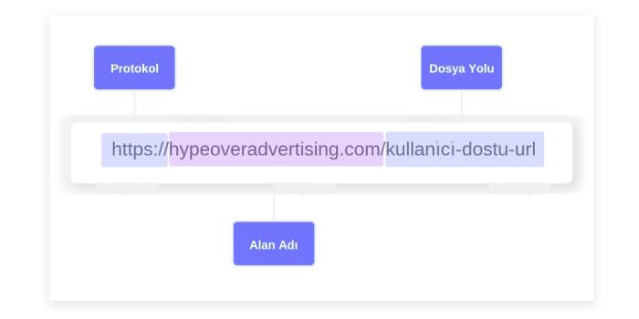 Kullanıcı Dostu URL