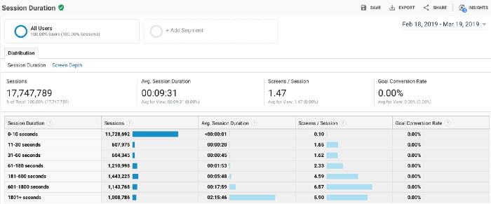 Google Analytics Raporlama